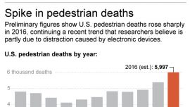 Distracted driving blamed for higher pedestrian deaths in 2016