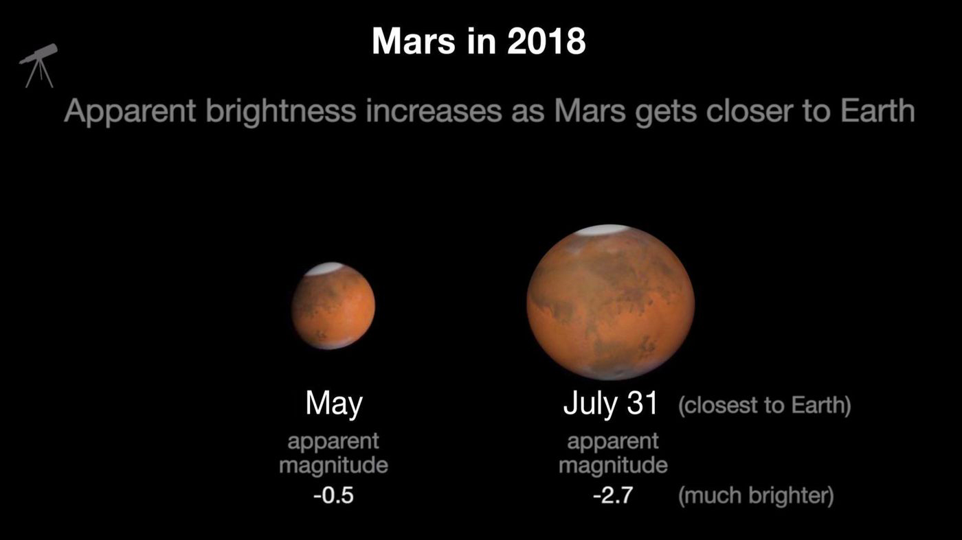 Mars will come within 35.8 million miles of Earth on July 31.. (NASA Science/Mars Exploration Program)