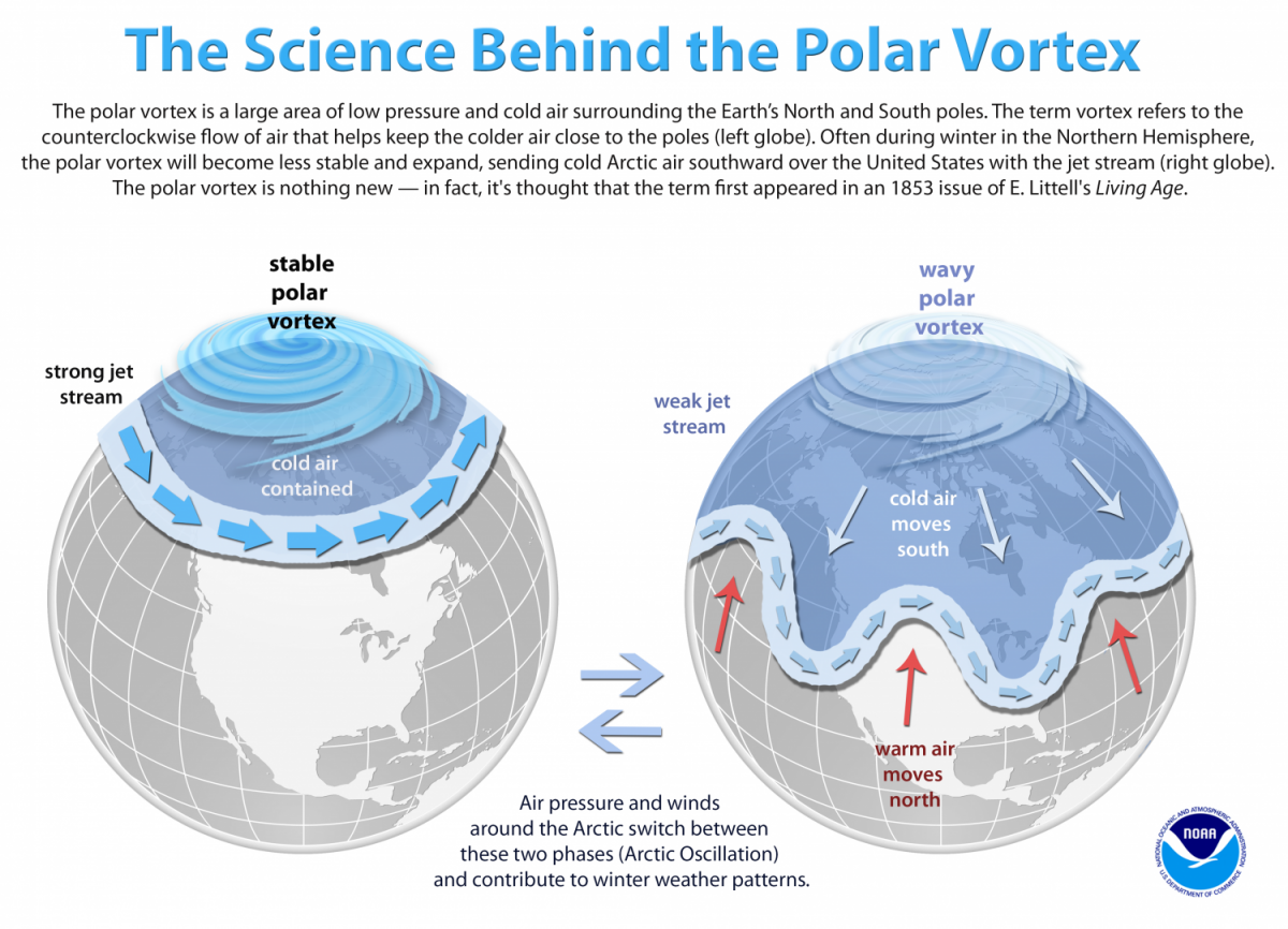 polar vortex-noaa
