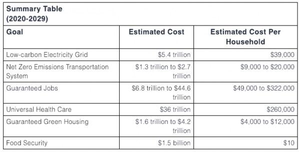the AAF summary table