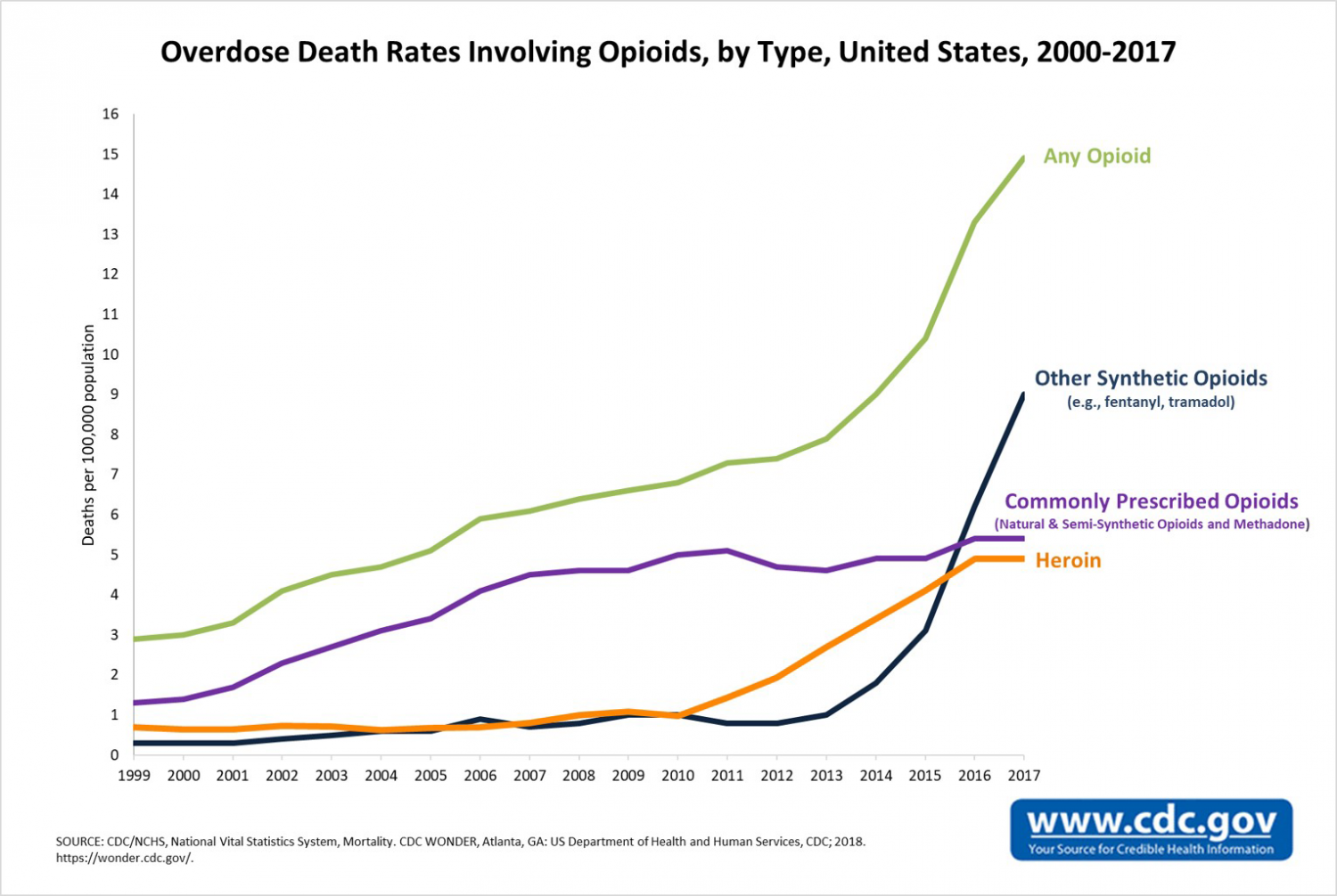 opioid death rate cdc 2000-2017
