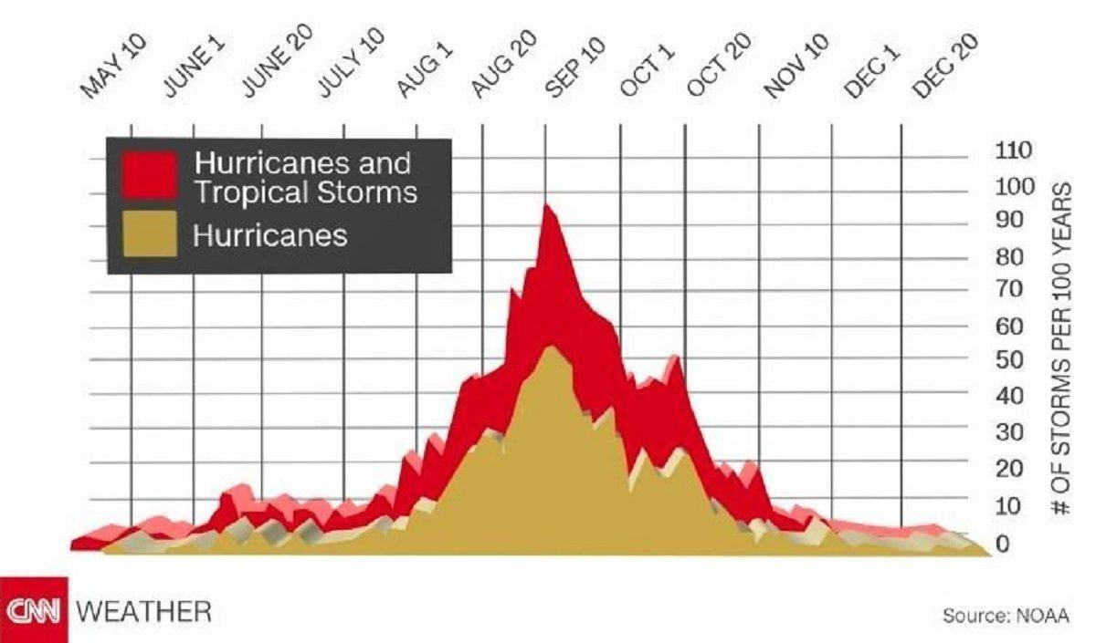 Hurricane season peaks in late summer