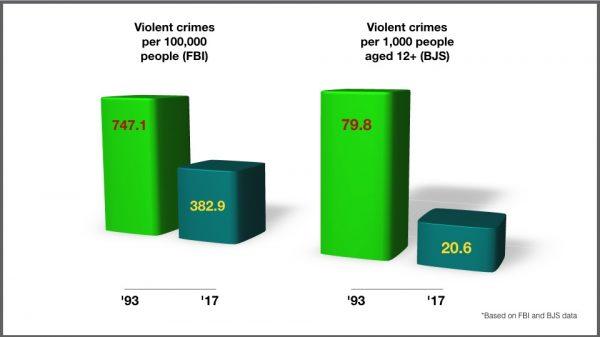 Violent-crime-rates-FBI-BJS-600x337