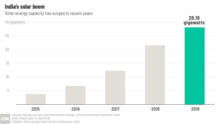 India's Solar Boom