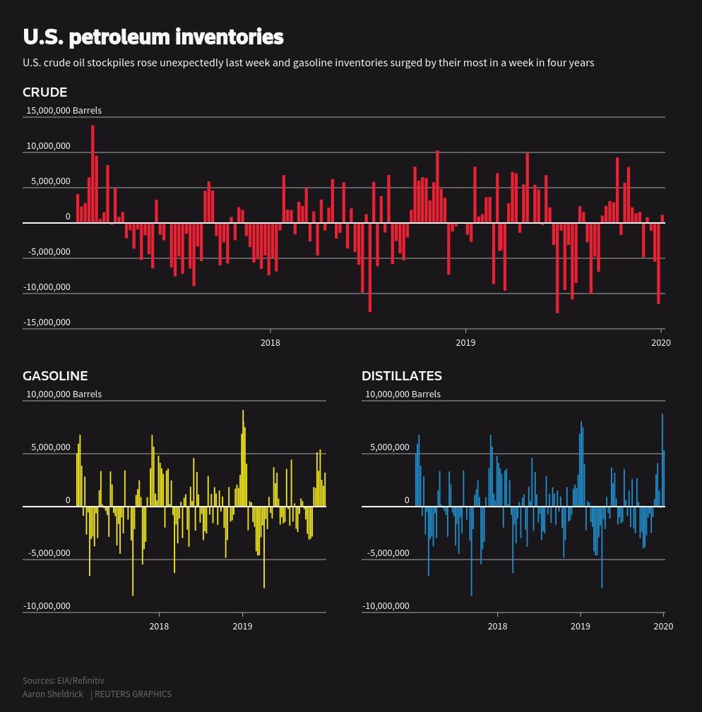 US-petroleum-inventories