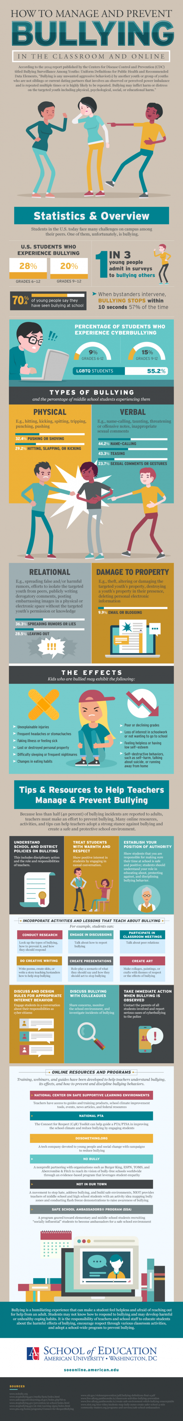 how to manage and prevent bullying in the classroom