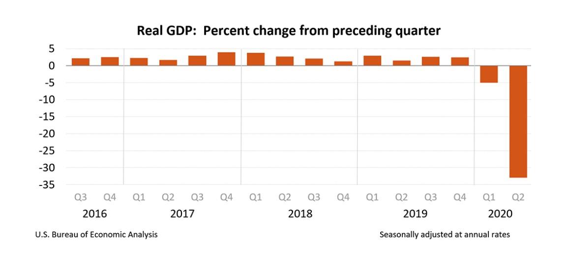 GDP-second-quarter